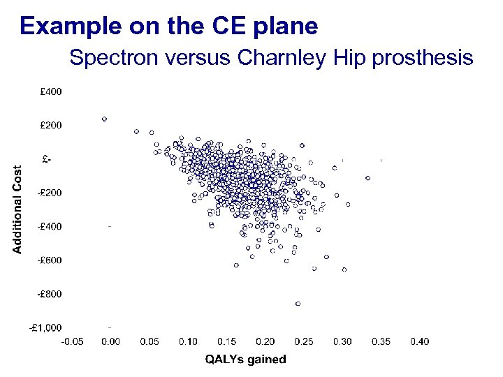 Example on the CE plane Spectron versus Charnley Hip prosthesis