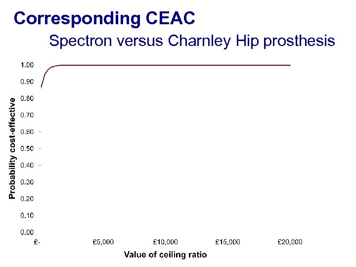 Corresponding CEAC Spectron versus Charnley Hip prosthesis
