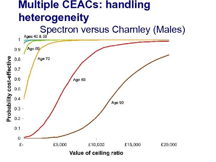 Multiple CEACs: handling heterogeneity Spectron versus Charnley (Males)