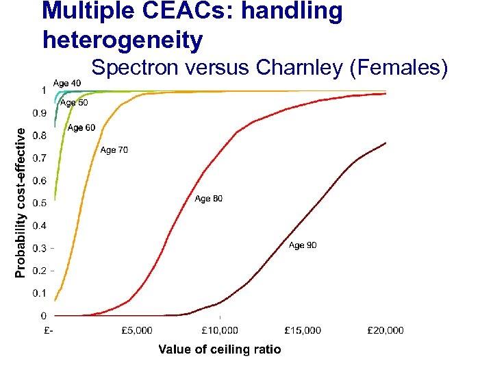 Multiple CEACs: handling heterogeneity Spectron versus Charnley (Females)