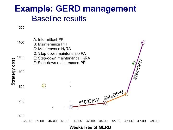 Example: GERD management Baseline results