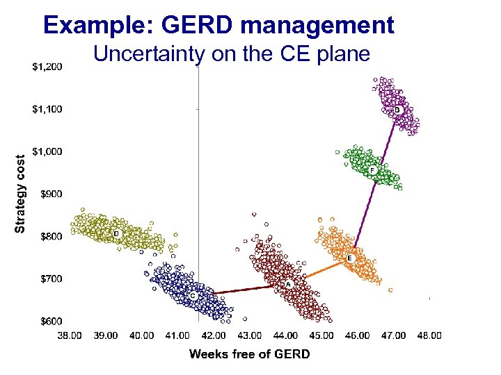 Example: GERD management Uncertainty on the CE plane