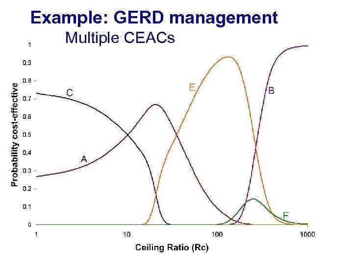 Example: GERD management Multiple CEACs
