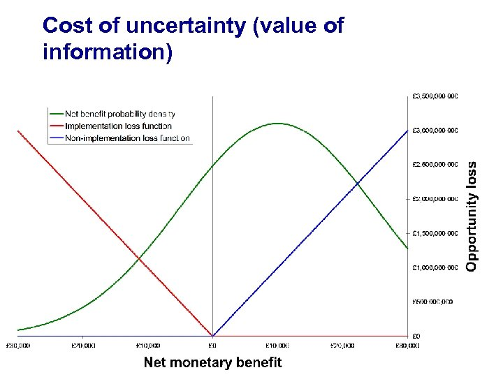 Cost of uncertainty (value of information)