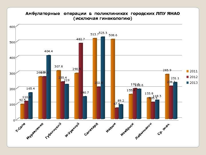Амбулаторные операции в поликлиниках городских ЛПУ ЯНАО (исключая гинекологию) 600 513. 7523. 3 508.