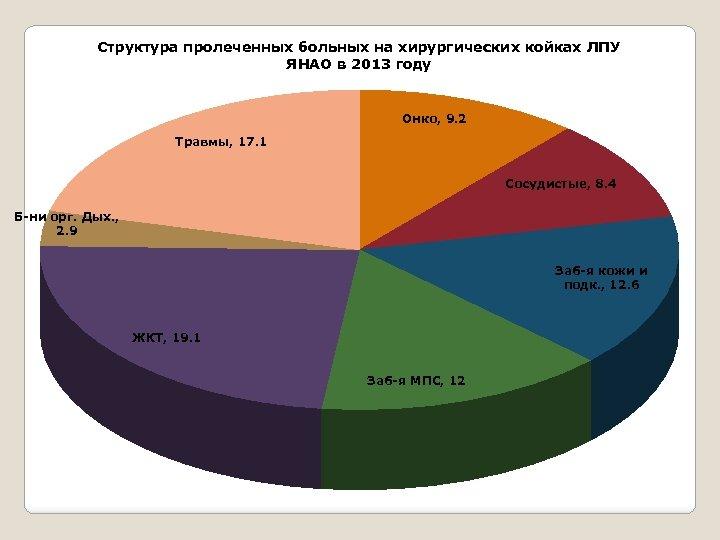 Структура пролеченных больных на хирургических койках ЛПУ ЯНАО в 2013 году Онко, 9. 2