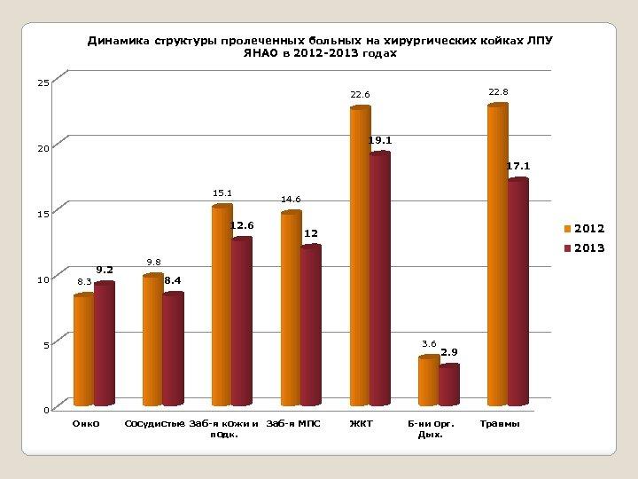 Динамика структуры пролеченных больных на хирургических койках ЛПУ ЯНАО в 2012 -2013 годах 25