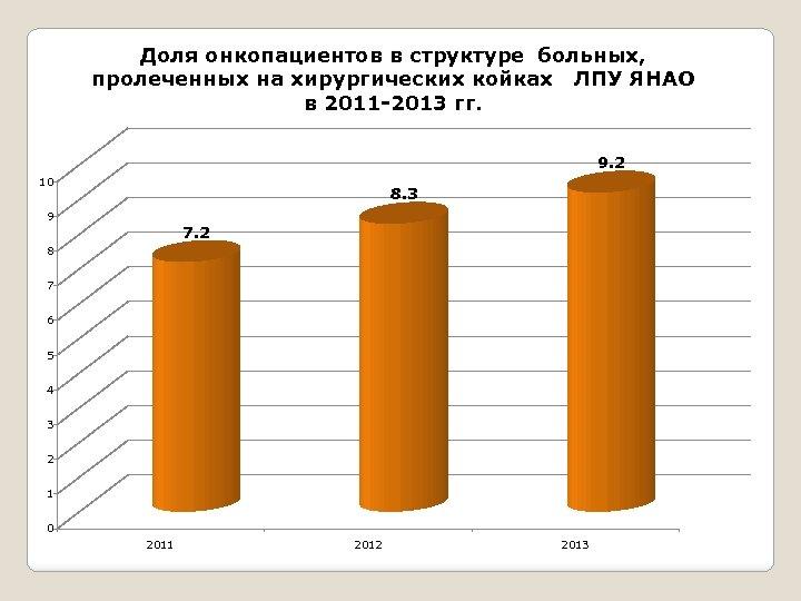 Доля онкопациентов в структуре больных, пролеченных на хирургических койках ЛПУ ЯНАО в 2011 -2013
