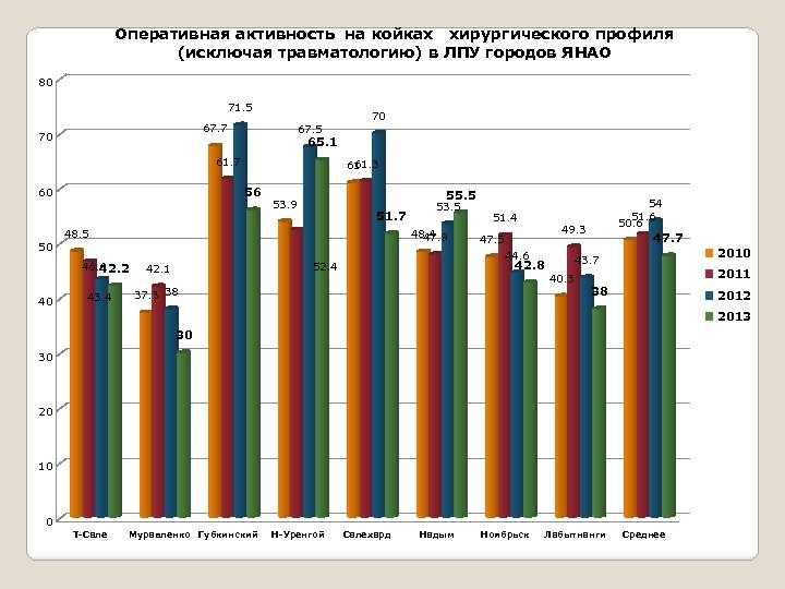Оперативная активность на койках хирургического профиля (исключая травматологию) в ЛПУ городов ЯНАО 80 71.