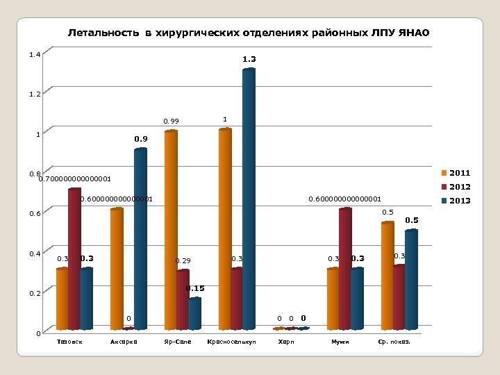 Летальность в хирургических отделениях районных ЛПУ ЯНАО 1. 4 1. 3 1. 2 1