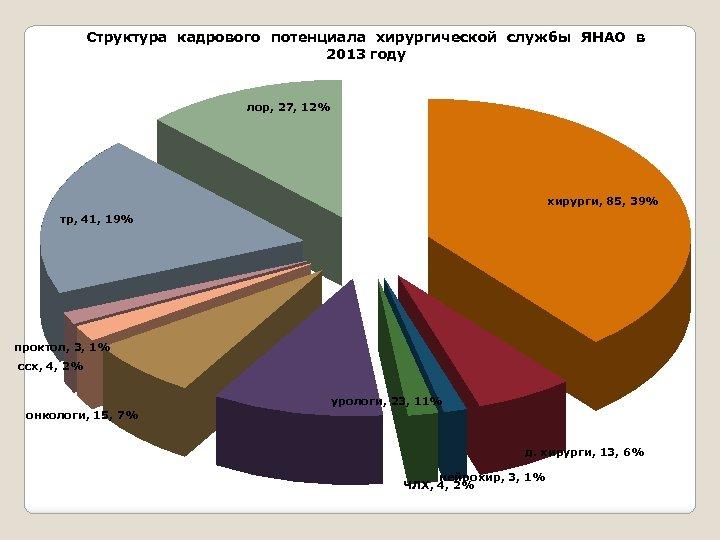 Структура кадрового потенциала хирургической службы ЯНАО в 2013 году лор, 27, 12% хирурги, 85,