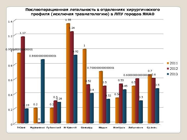 Послеоперационная летальность в отделениях хирургического профиля (исключая травматологию) в ЛПУ городов ЯНАО 1. 35
