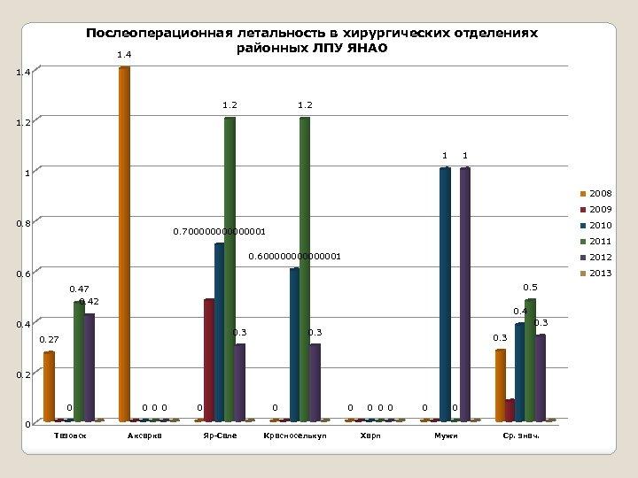 Послеоперационная летальность в хирургических отделениях районных ЛПУ ЯНАО 1. 4 1. 2 1 1