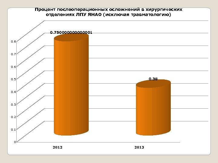 Процент послеоперационных осложнений в хирургических отделениях ЛПУ ЯНАО (исключая травматологию) 0. 750000001 0. 8