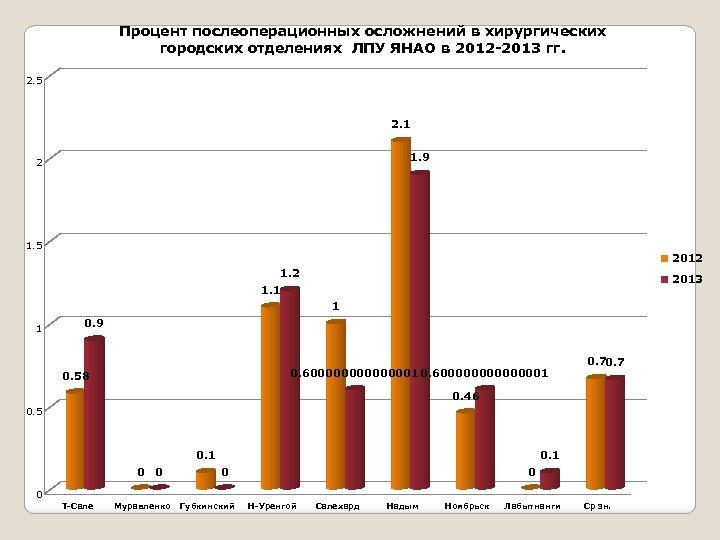 Процент послеоперационных осложнений в хирургических городских отделениях ЛПУ ЯНАО в 2012 -2013 гг. 2.