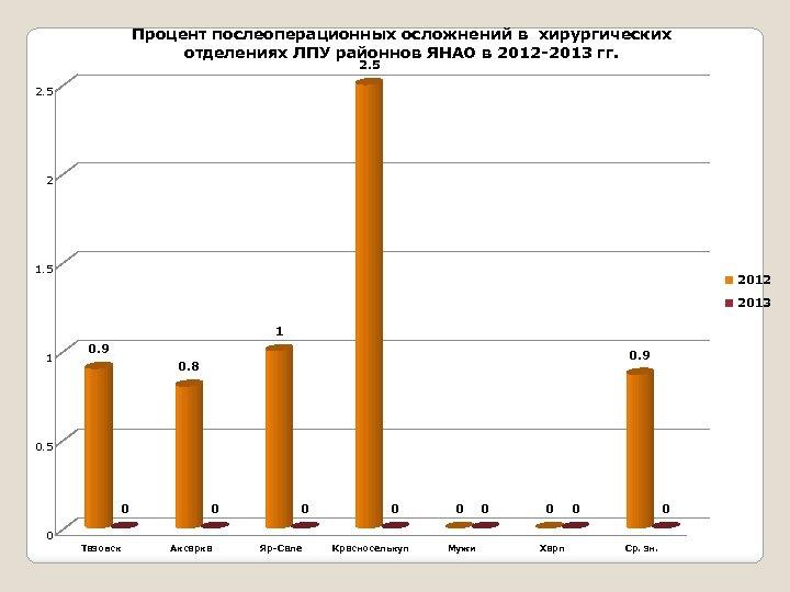 Процент послеоперационных осложнений в хирургических отделениях ЛПУ районнов ЯНАО в 2012 -2013 гг. 2.