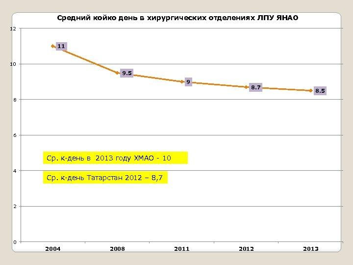 Средний койко день в хирургических отделениях ЛПУ ЯНАО 12 11 10 9. 5 9