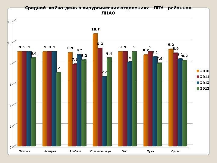Средний койко-день в хирургических отделениях ЛПУ районнов ЯНАО 12 10. 7 10 9 9.