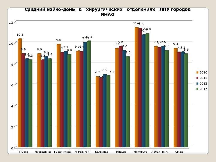 Средний койко-день в хирургических отделениях ЛПУ городов ЯНАО 12 11. 4 11. 3 10.