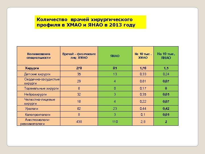 Количество врачей хирургического профиля в ХМАО и ЯНАО в 2013 году Врачей – физических