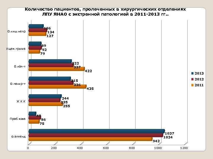 Количество пациентов, пролеченных в хирургических отделениях ЛПУ ЯНАО с экстренной патологией в 2011 -2013