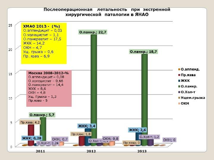 ХМАО 2013 - (%) О. аппендицит – 0, 03 О. холецистит – 1, 1