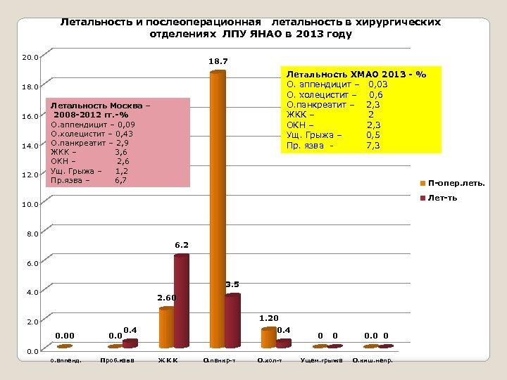 Летальность и послеоперационная летальность в хирургических отделениях ЛПУ ЯНАО в 2013 году 20. 0