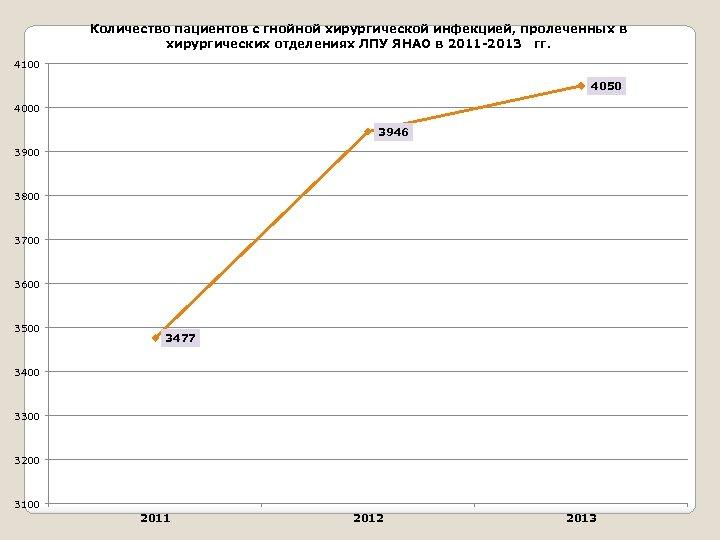 Количество пациентов с гнойной хирургической инфекцией, пролеченных в хирургических отделениях ЛПУ ЯНАО в 2011