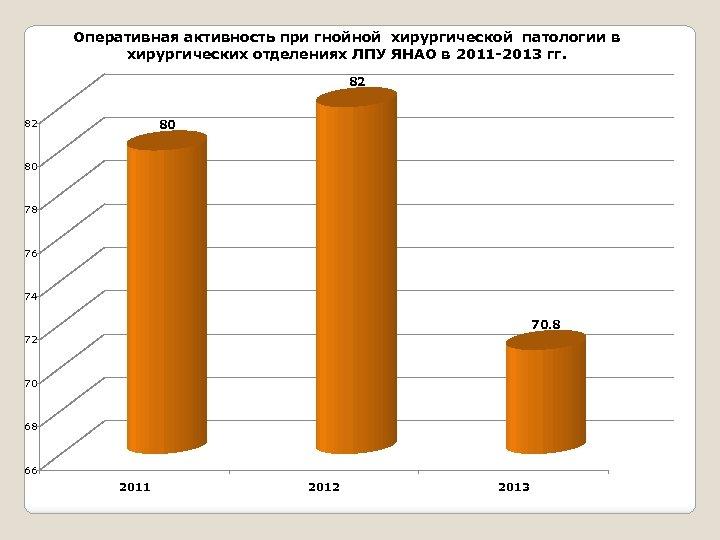 Оперативная активность при гнойной хирургической патологии в хирургических отделениях ЛПУ ЯНАО в 2011 -2013