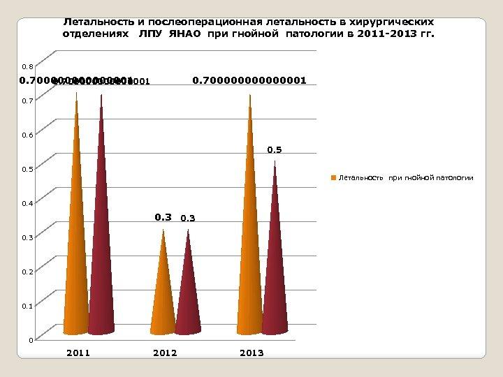 Летальность и послеоперационная летальность в хирургических отделениях ЛПУ ЯНАО при гнойной патологии в 2011
