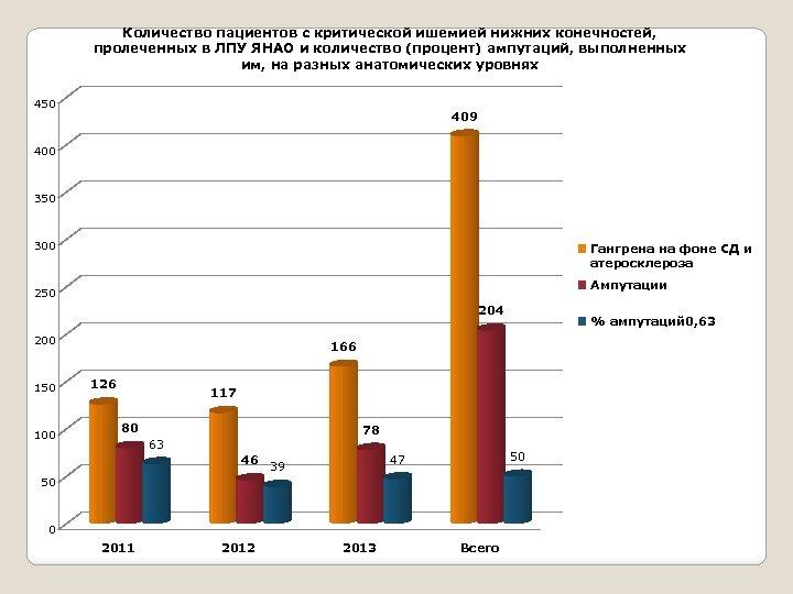 Количество пациентов с критической ишемией нижних конечностей, пролеченных в ЛПУ ЯНАО и количество (процент)