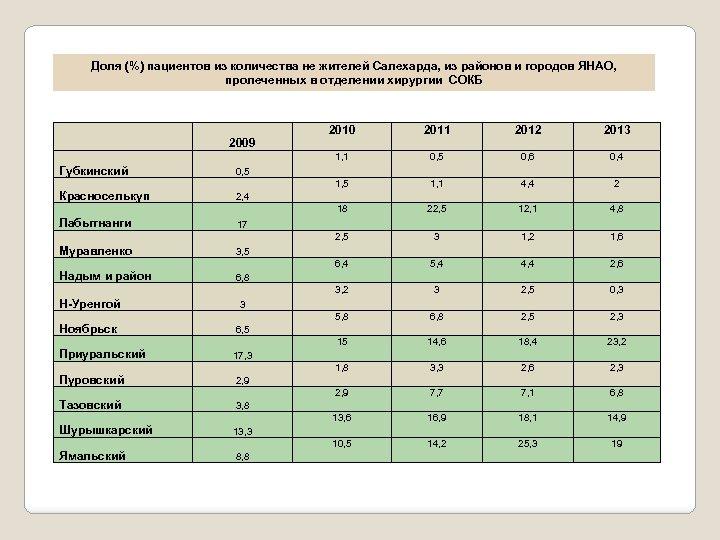 Доля (%) пациентов из количества не жителей Салехарда, из районов и городов ЯНАО, пролеченных
