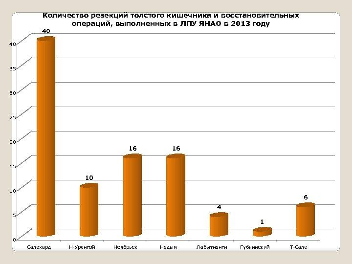 Количество резекций толстого кишечника и восстановительных операций, выполненных в ЛПУ ЯНАО в 2013 году