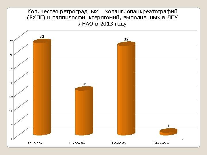 Количество ретроградных холангиопанкреатографий (РХПГ) и паппилосфинктеротомий, выполненных в ЛПУ ЯНАО в 2013 году 33
