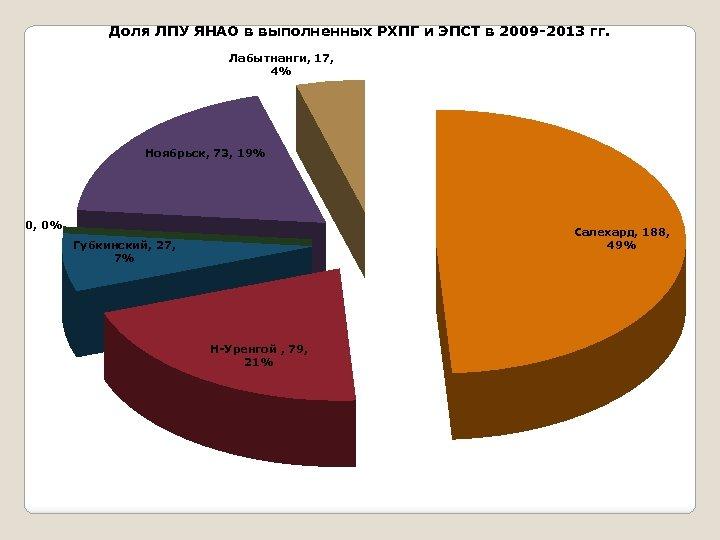 Доля ЛПУ ЯНАО в выполненных РХПГ и ЭПСТ в 2009 -2013 гг. Лабытнанги, 17,