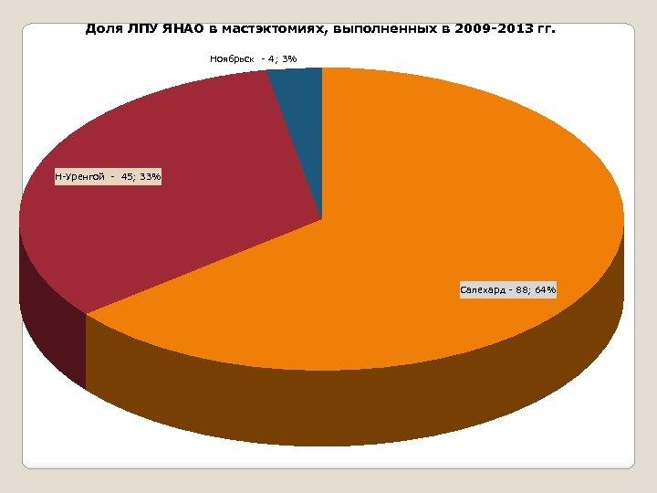 Доля ЛПУ ЯНАО в мастэктомиях, выполненных в 2009 -2013 гг. Ноябрьск - 4; 3%