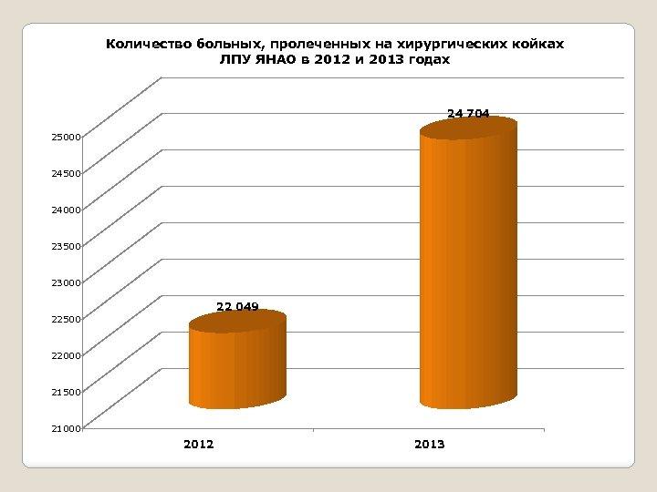 Количество больных, пролеченных на хирургических койках ЛПУ ЯНАО в 2012 и 2013 годах 24