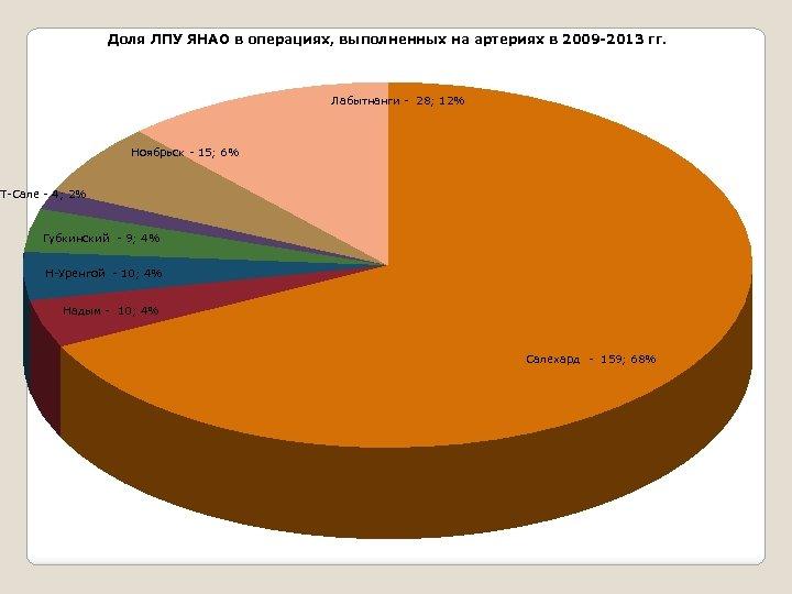 Доля ЛПУ ЯНАО в операциях, выполненных на артериях в 2009 -2013 гг. Лабытнанги -