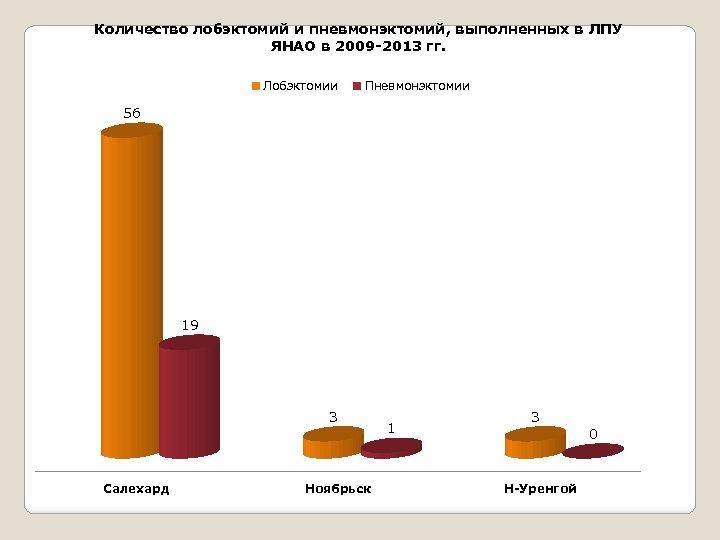 Количество лобэктомий и пневмонэктомий, выполненных в ЛПУ ЯНАО в 2009 -2013 гг. Лобэктомии Пневмонэктомии