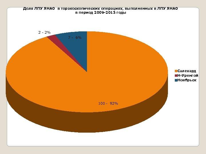 Доля ЛПУ ЯНАО в торакоскопических операциях, выполненных в ЛПУ ЯНАО в период 2009 -2013