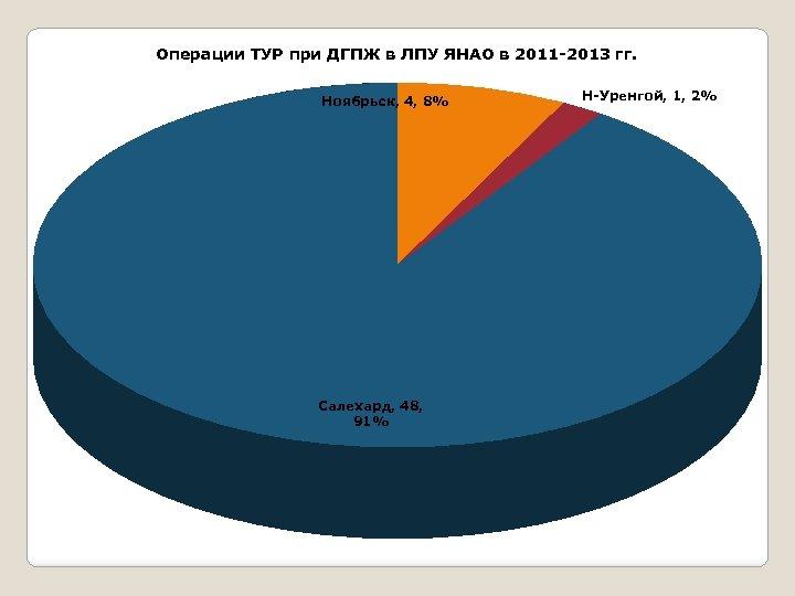 Операции ТУР при ДГПЖ в ЛПУ ЯНАО в 2011 -2013 гг. Ноябрьск, 4, 8%
