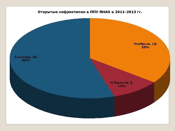 Открытые нефрэктомии в ЛПУ ЯНАО в 2011 -2013 гг. Ноябрьск, 18, 35% Салехард, 28,