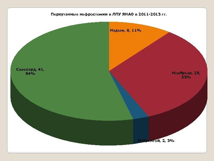 Перкутанные нефростомии в ЛПУ ЯНАО в 2011 -2013 гг. Надым, 8, 11% Салехард, 41,