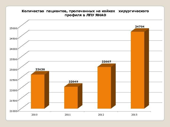 Количество пациентов, пролеченных на койках хирургического профиля в ЛПУ ЯНАО 24704 25000 24500 24000