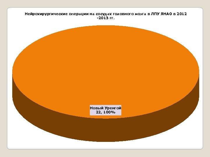 Нейрохирургические операции на сосудах головного мозга в ЛПУ ЯНАО в 2012 -2013 гг. Новый