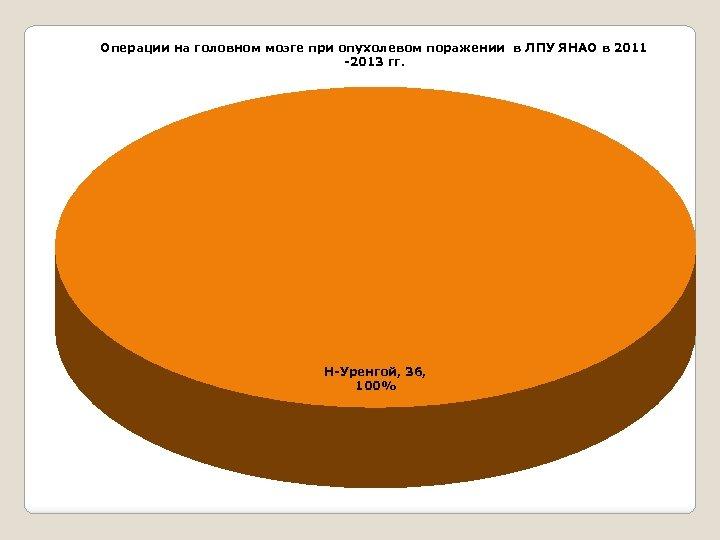 Операции на головном мозге при опухолевом поражении в ЛПУ ЯНАО в 2011 -2013 гг.