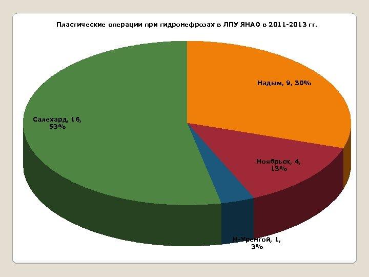 Пластические операции при гидронефрозах в ЛПУ ЯНАО в 2011 -2013 гг. Надым, 9, 30%