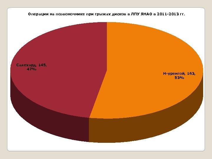 Операции на позвоночнике при грыжах дисков в ЛПУ ЯНАО в 2011 -2013 гг. Салехард,