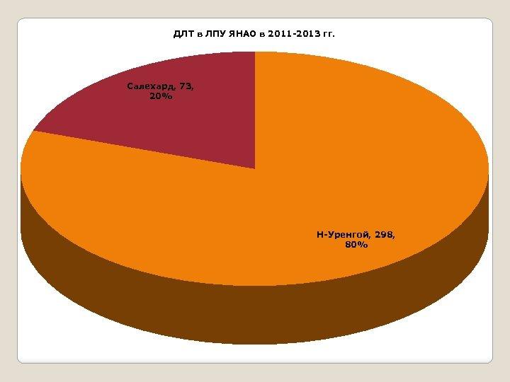 ДЛТ в ЛПУ ЯНАО в 2011 -2013 гг. Салехард, 73, 20% Н-Уренгой, 298, 80%