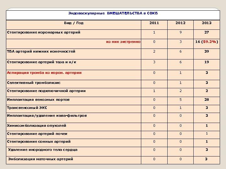 Эндоваскулярные ВМЕШАТЕЛЬСТВА в СОКБ Эндоваскулярные Вид / Год 2011 2012 2013 1 9 27